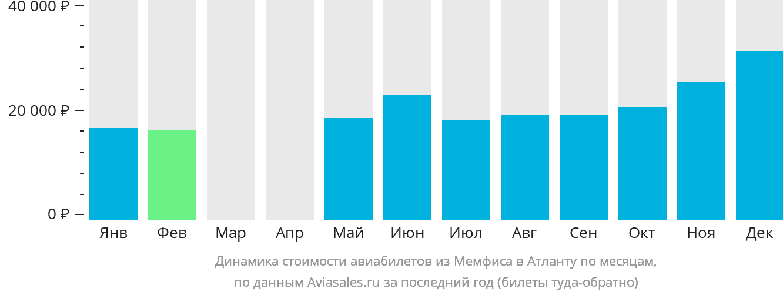 Динамика стоимости авиабилетов из Мемфиса в Атланту по месяцам