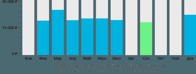 Динамика стоимости авиабилетов из Мемфиса в Балтимор по месяцам
