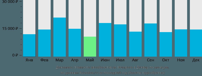 Динамика стоимости авиабилетов из Мемфиса в Денвер по месяцам