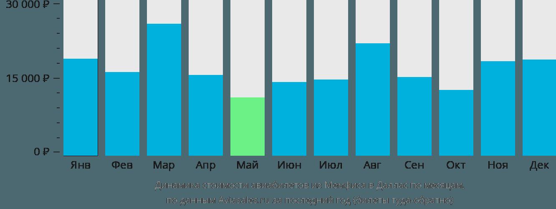 Динамика стоимости авиабилетов из Мемфиса в Даллас по месяцам