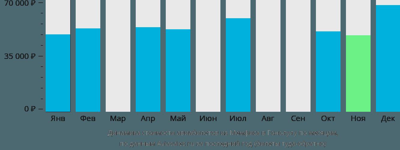 Динамика стоимости авиабилетов из Мемфиса в Гонолулу по месяцам