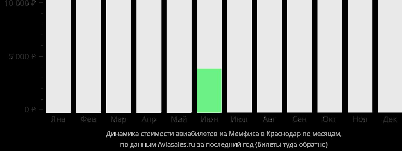 Динамика стоимости авиабилетов из Мемфиса в Краснодар по месяцам