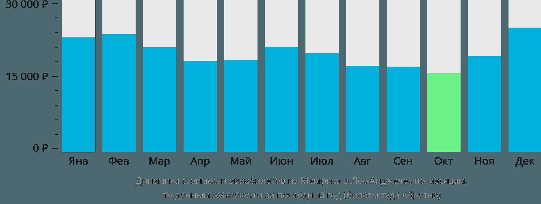 Динамика стоимости авиабилетов из Мемфиса в Лос-Анджелес по месяцам