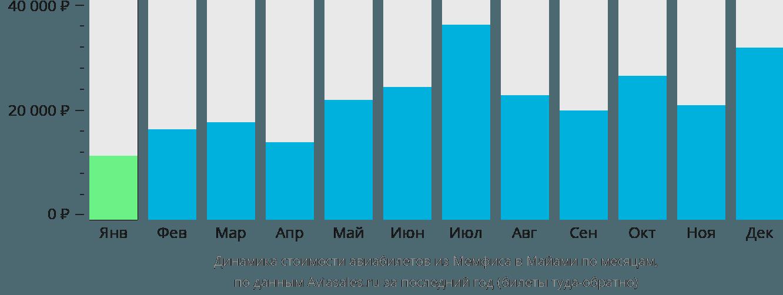 Динамика стоимости авиабилетов из Мемфиса в Майами по месяцам