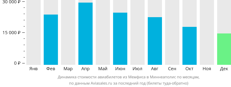 Динамика стоимости авиабилетов из Мемфиса в Миннеаполис по месяцам