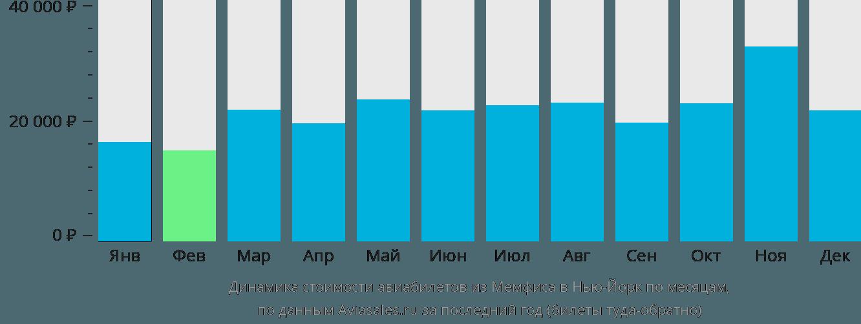 Динамика стоимости авиабилетов из Мемфиса в Нью-Йорк по месяцам