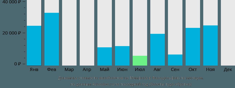 Динамика стоимости авиабилетов из Мемфиса в Филадельфию по месяцам
