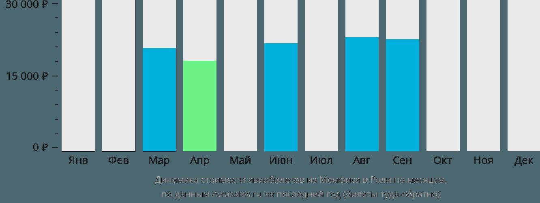 Динамика стоимости авиабилетов из Мемфиса в Роли по месяцам