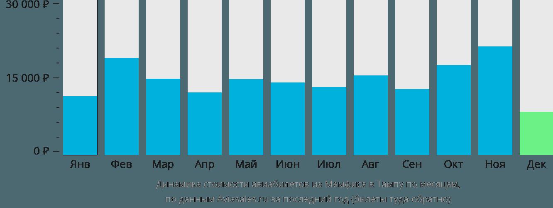 Динамика стоимости авиабилетов из Мемфиса в Тампу по месяцам