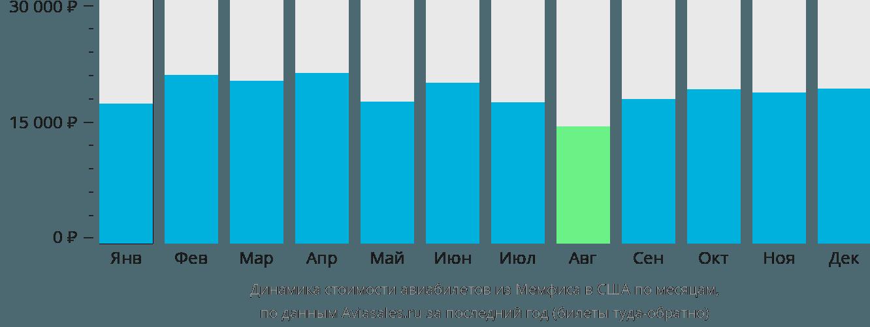 Динамика стоимости авиабилетов из Мемфиса в США по месяцам