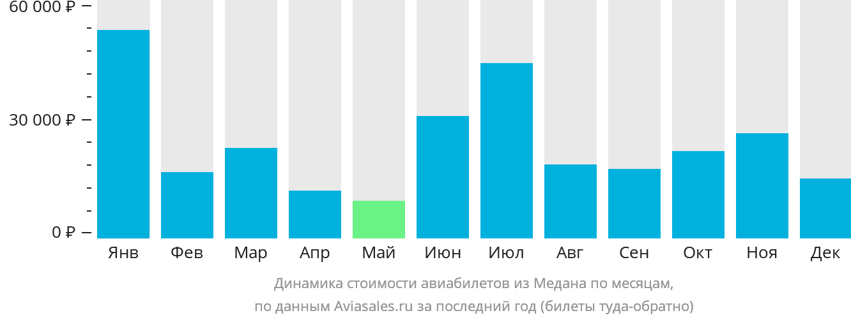 Динамика стоимости авиабилетов из Медана по месяцам