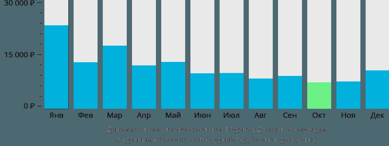 Динамика стоимости авиабилетов из Медана в Джакарту по месяцам
