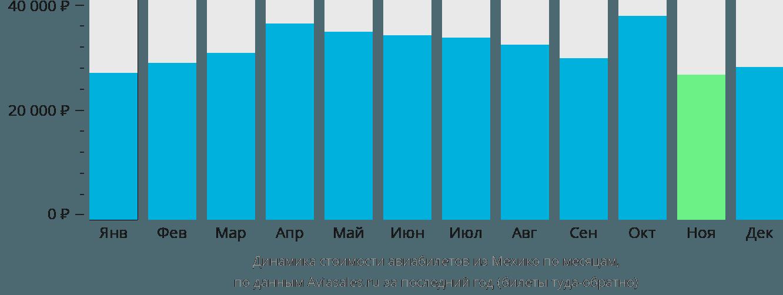 Динамика стоимости авиабилетов из Мехико по месяцам