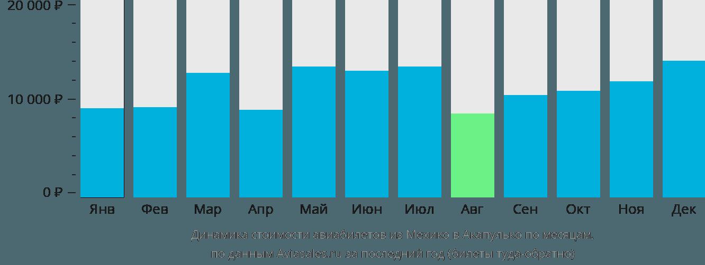 Динамика стоимости авиабилетов из Мехико в Акапулько по месяцам