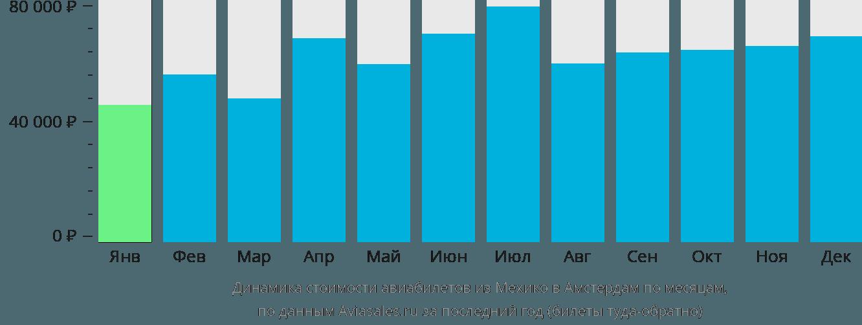 Динамика стоимости авиабилетов из Мехико в Амстердам по месяцам