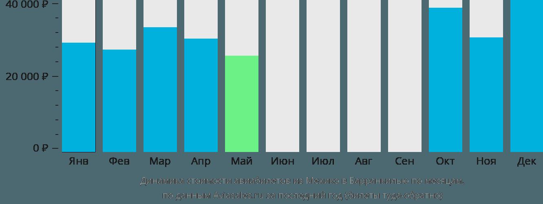 Динамика стоимости авиабилетов из Мехико в Барранкилью по месяцам