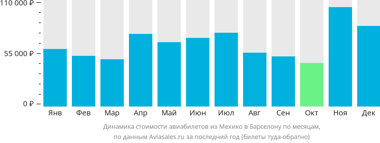 Динамика стоимости авиабилетов из Мехико в Барселону по месяцам