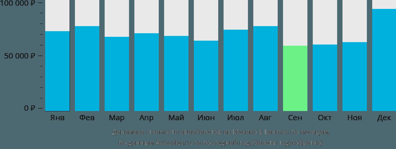 Динамика стоимости авиабилетов из Мехико в Бангкок по месяцам