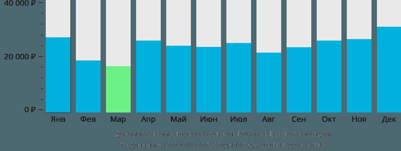 Динамика стоимости авиабилетов из Мехико в Боготу по месяцам