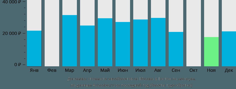 Динамика стоимости авиабилетов из Мехико в Бостон по месяцам