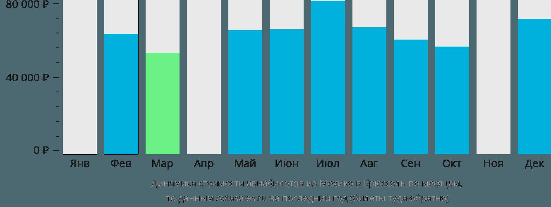 Динамика стоимости авиабилетов из Мехико в Брюссель по месяцам