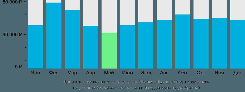 Динамика стоимости авиабилетов из Мехико в Буэнос-Айрес по месяцам