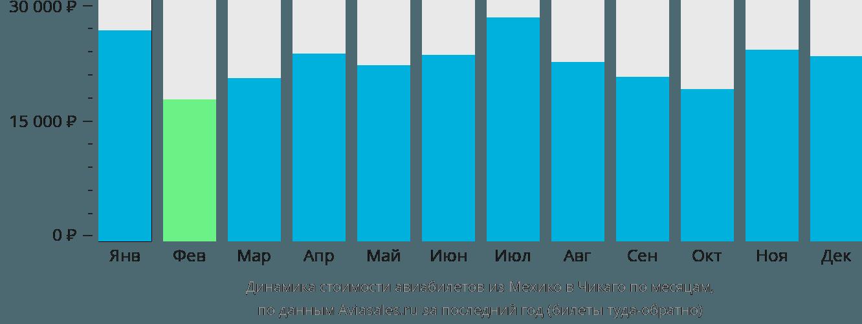Динамика стоимости авиабилетов из Мехико в Чикаго по месяцам