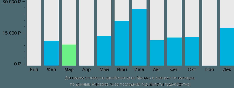 Динамика стоимости авиабилетов из Мехико в Кампече по месяцам