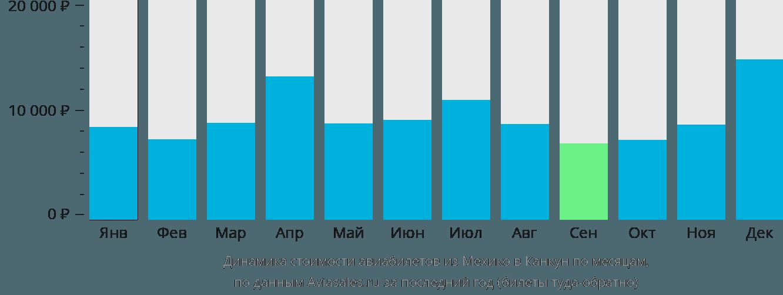 Динамика стоимости авиабилетов из Мехико в Канкун по месяцам