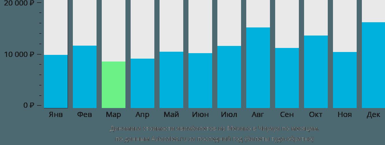 Динамика стоимости авиабилетов из Мехико в Чиуауа по месяцам
