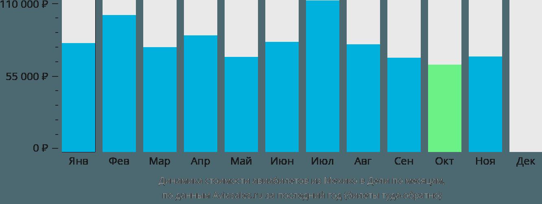 Динамика стоимости авиабилетов из Мехико в Дели по месяцам