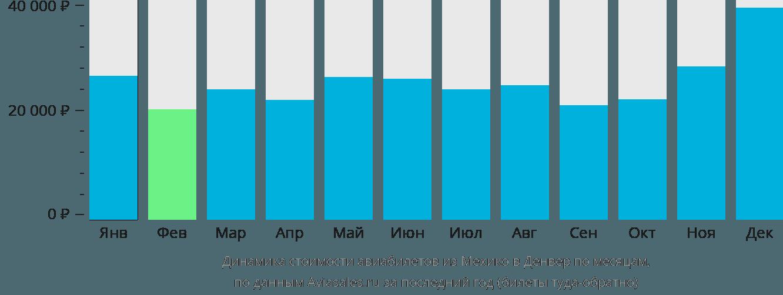 Динамика стоимости авиабилетов из Мехико в Денвер по месяцам
