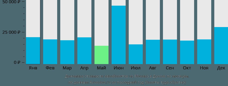 Динамика стоимости авиабилетов из Мехико в Даллас по месяцам