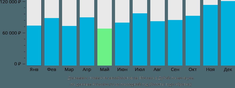 Динамика стоимости авиабилетов из Мехико в Дубай по месяцам