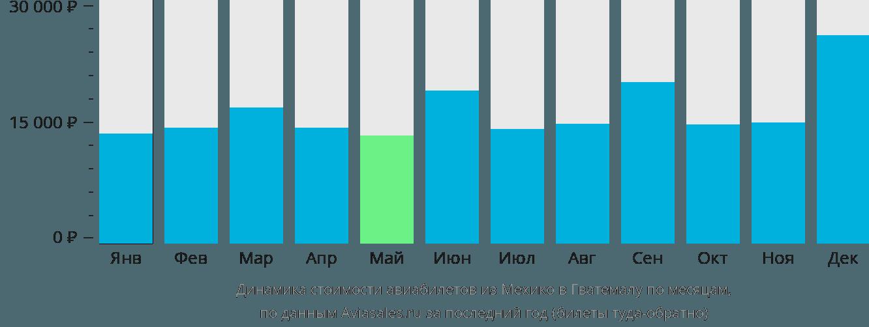 Динамика стоимости авиабилетов из Мехико в Гватемалу по месяцам