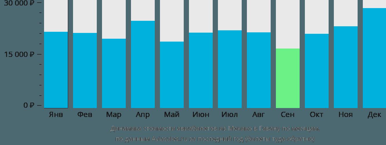 Динамика стоимости авиабилетов из Мехико в Гавану по месяцам