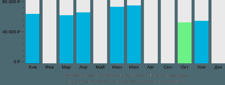 Динамика стоимости авиабилетов из Мехико в Гонконг по месяцам
