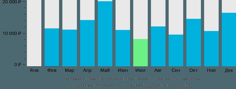 Динамика стоимости авиабилетов из Мехико в Эрмосильо по месяцам