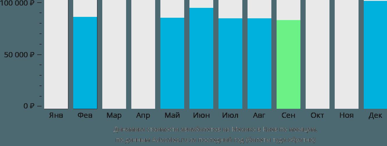 Динамика стоимости авиабилетов из Мехико в Киев по месяцам