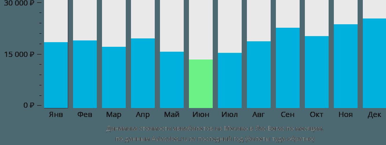Динамика стоимости авиабилетов из Мехико в Лас-Вегас по месяцам