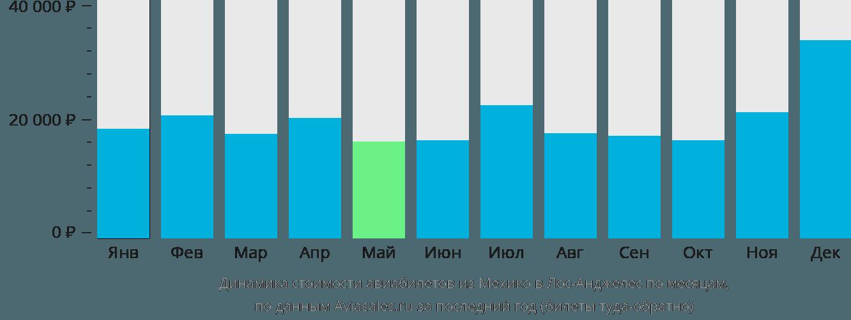 Динамика стоимости авиабилетов из Мехико в Лос-Анджелес по месяцам