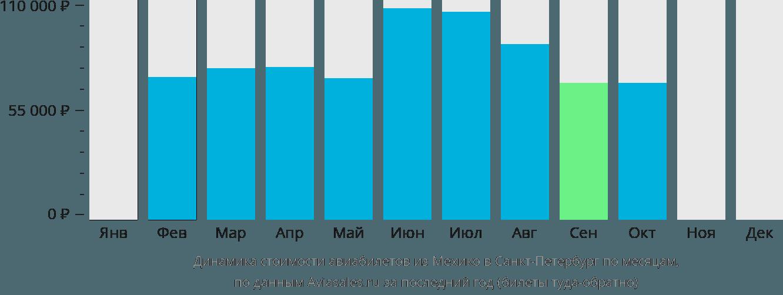Динамика стоимости авиабилетов из Мехико в Санкт-Петербург по месяцам
