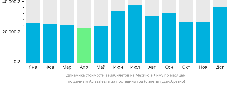 Динамика стоимости авиабилетов из Мехико в Лиму по месяцам