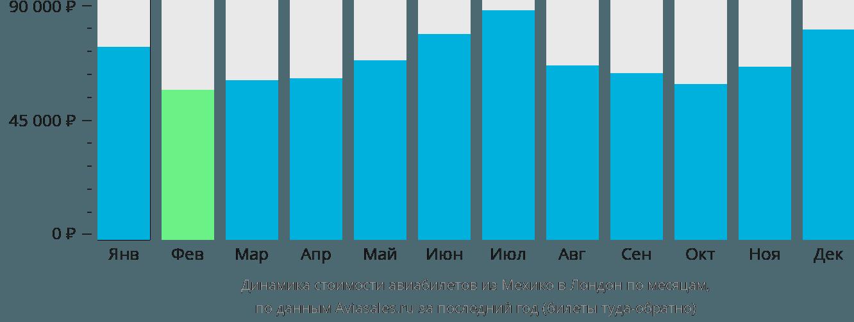Динамика стоимости авиабилетов из Мехико в Лондон по месяцам