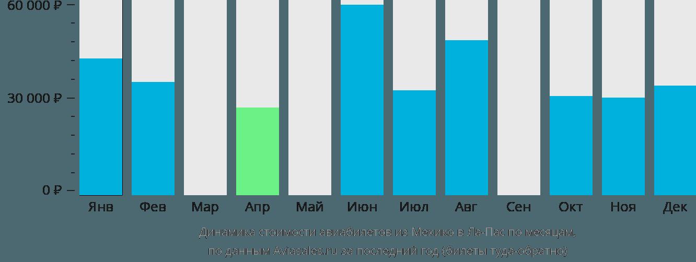 Динамика стоимости авиабилетов из Мехико в Ла-Пас по месяцам