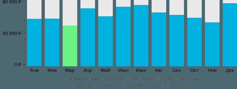 Динамика стоимости авиабилетов из Мехико в Мадрид по месяцам