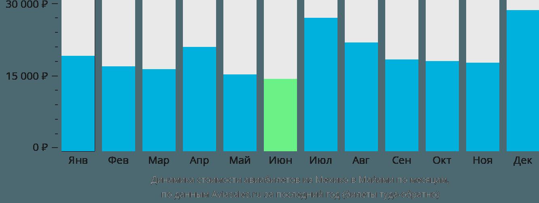 Динамика стоимости авиабилетов из Мехико в Майами по месяцам