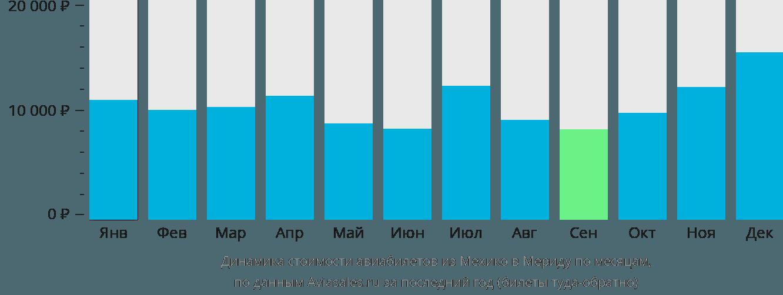 Динамика стоимости авиабилетов из Мехико в Мериду по месяцам