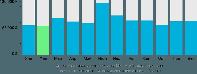 Динамика стоимости авиабилетов из Мехико в Москву по месяцам