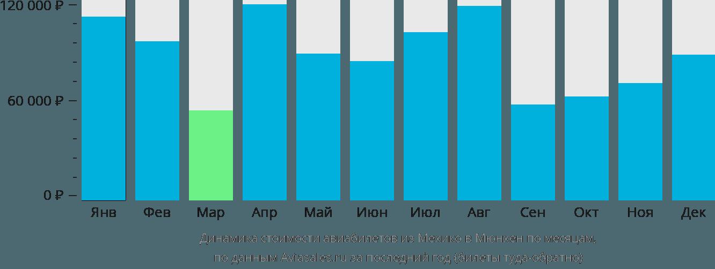Динамика стоимости авиабилетов из Мехико в Мюнхен по месяцам
